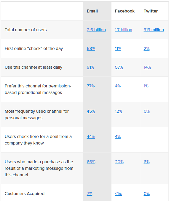 email marketing - stats