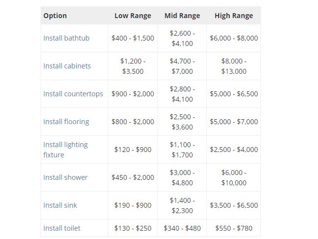 refinance your home - bathroom