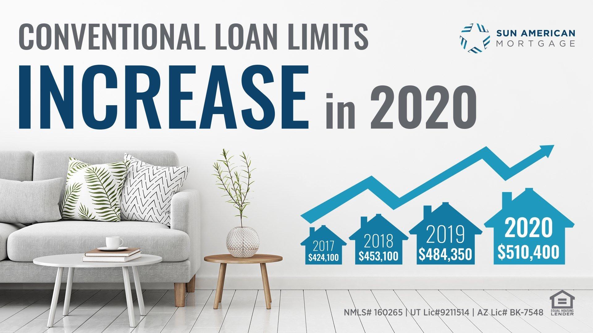 Breaking News!! FHFA Announces Maximum Conforming Loan Limits for 2020